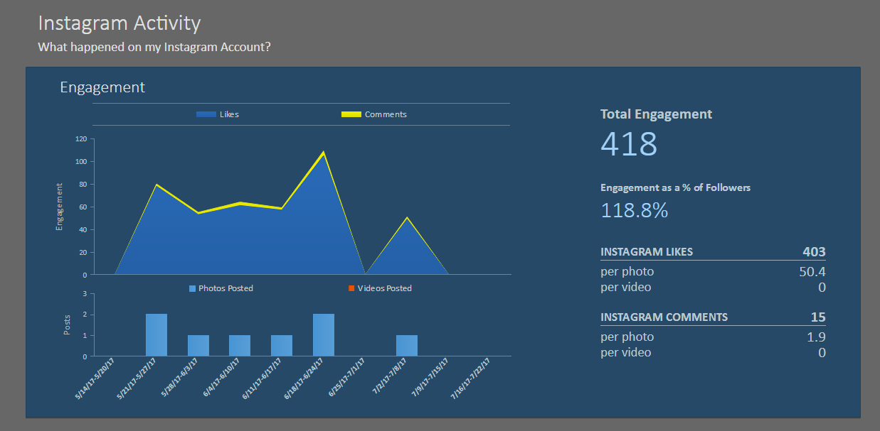 Simply Measured analytics Dashboard