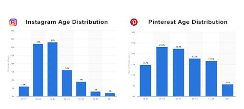 Pinterest vs Instagram Age Distribution