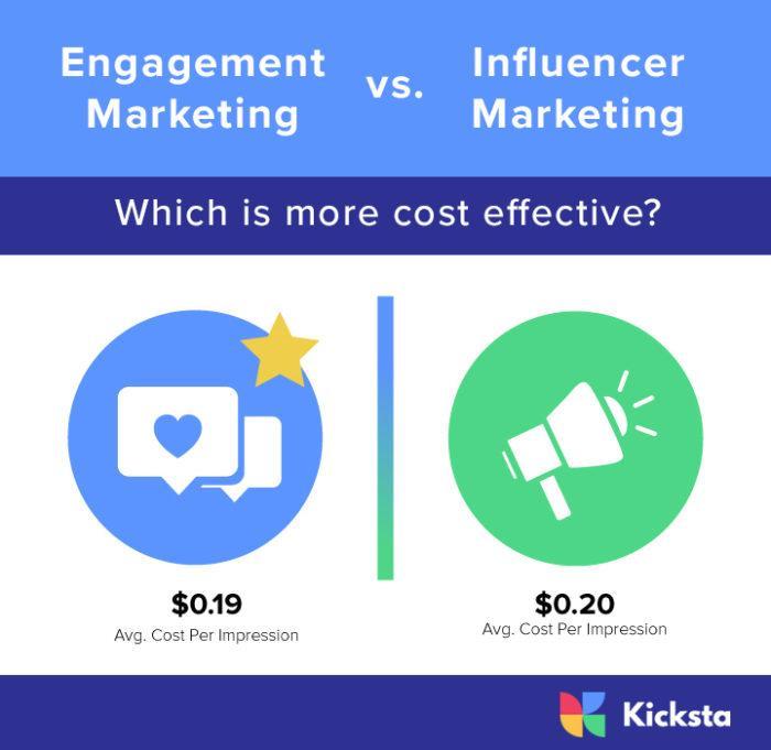 Influencer Marketing vs. Influence Marketing