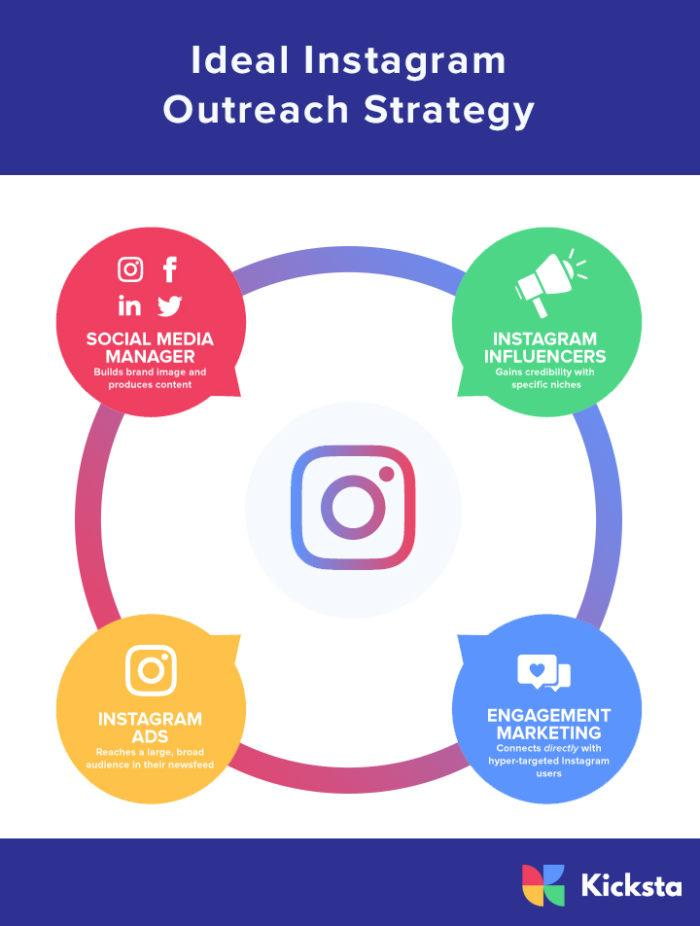 Ideal Instagram  outreach strategy