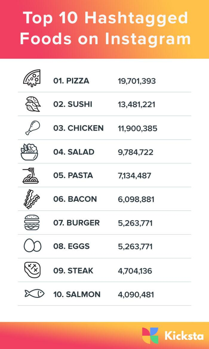 Top Food Hashtags