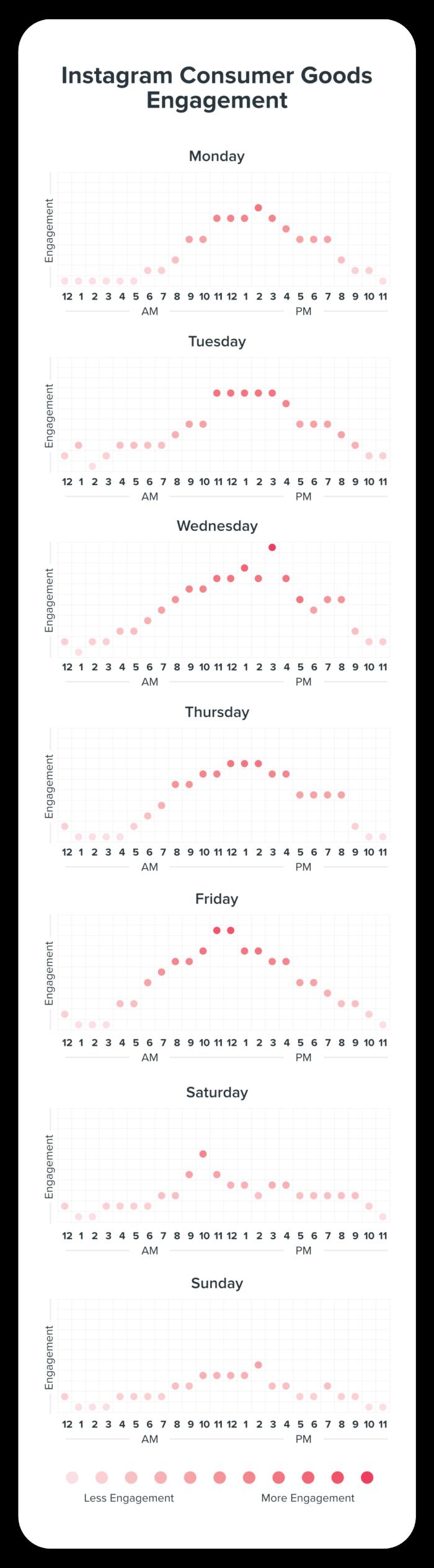 Engagement for Instagram Consumer Goods Chart