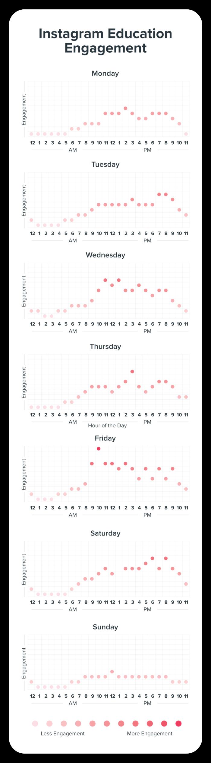 Instagram Engagement for Education Chart