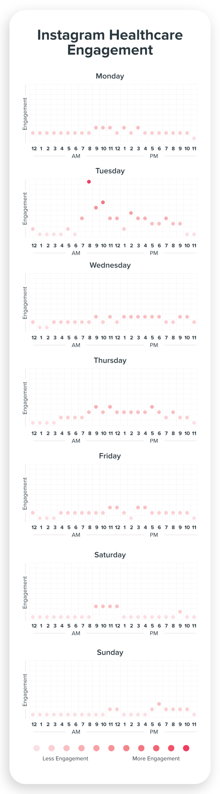 Instagram Engagement for Healthcare Chart