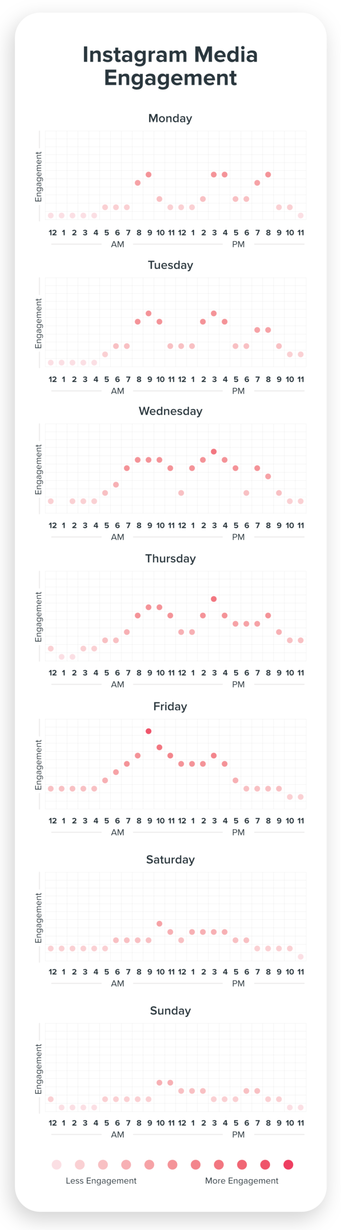 Instagram Engagement for Media Chart