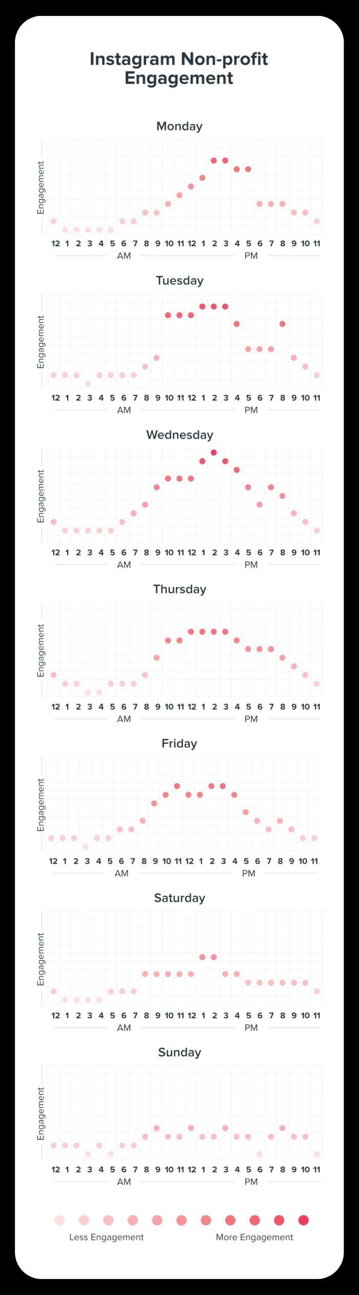 Instagram Engagement for Non-Profit Chart