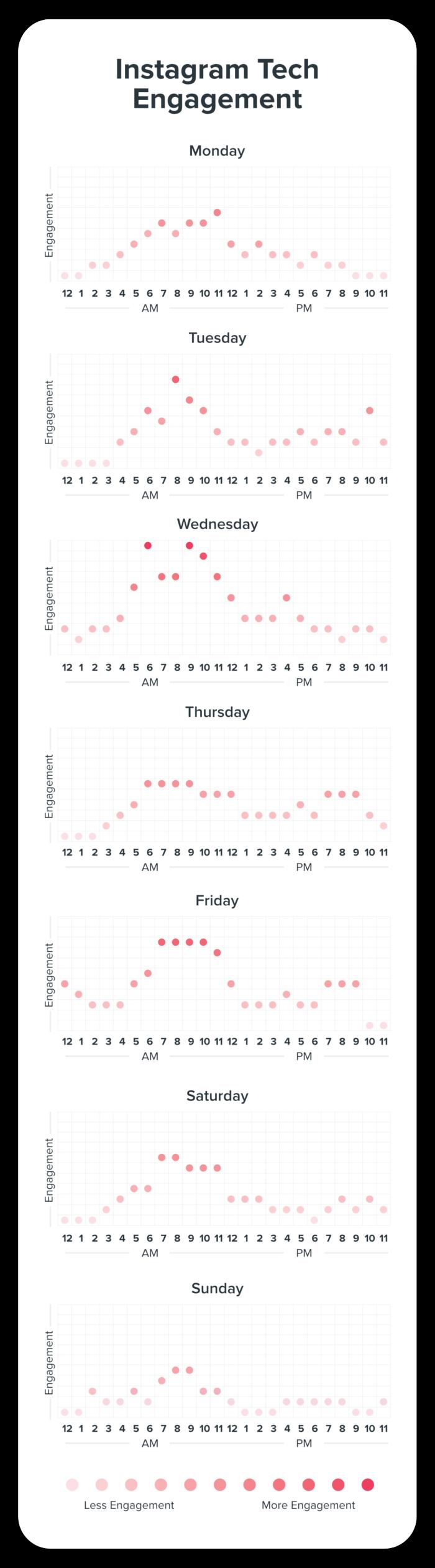 Instagram Engagement for Tech Graph