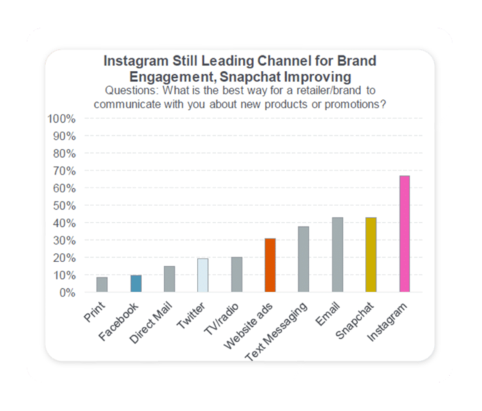 Chart showing engagement level of leading marketing channels