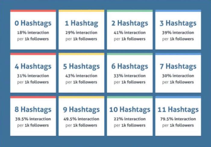 hashtags instagram marketing